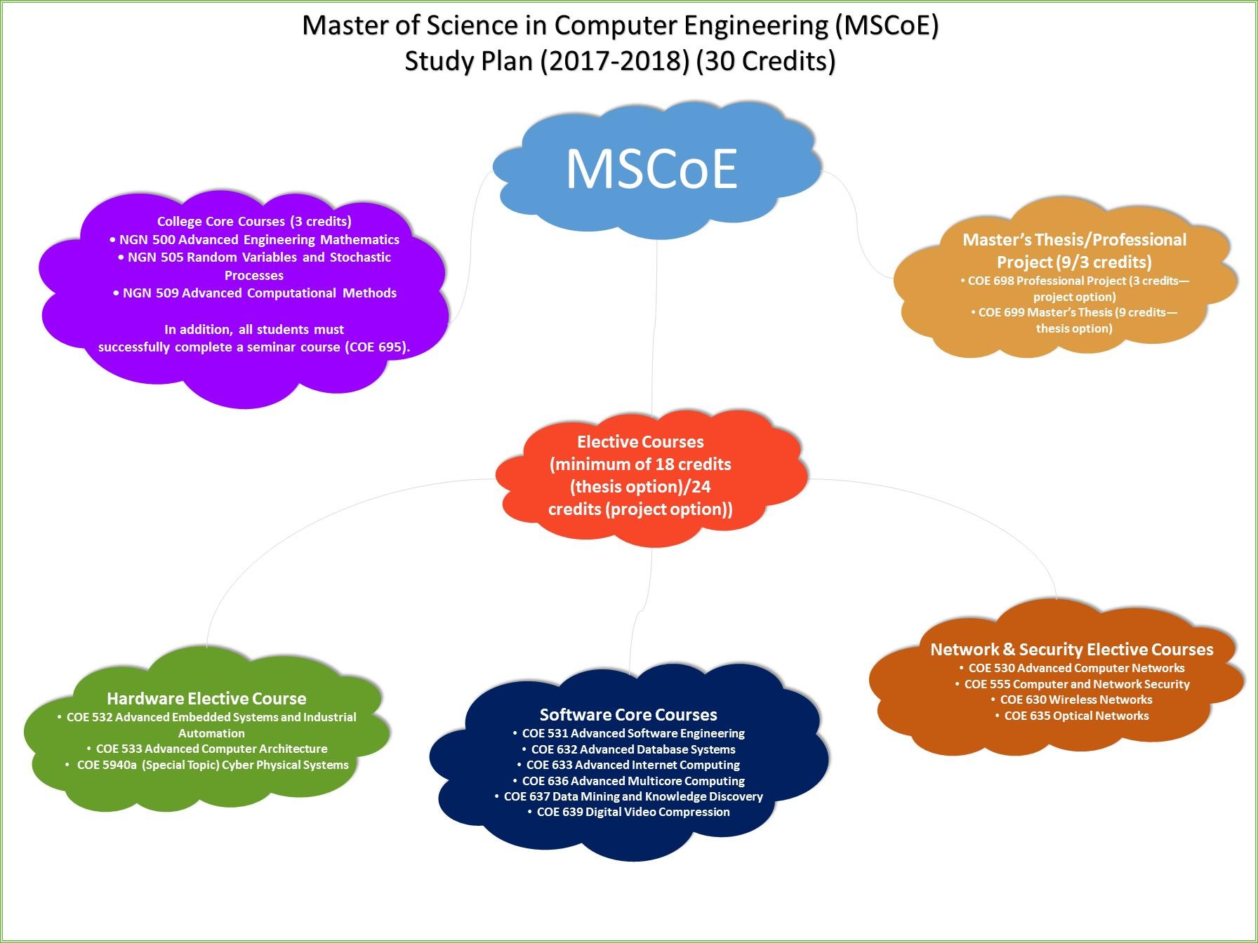CSE Portal | CSE Curriculum
